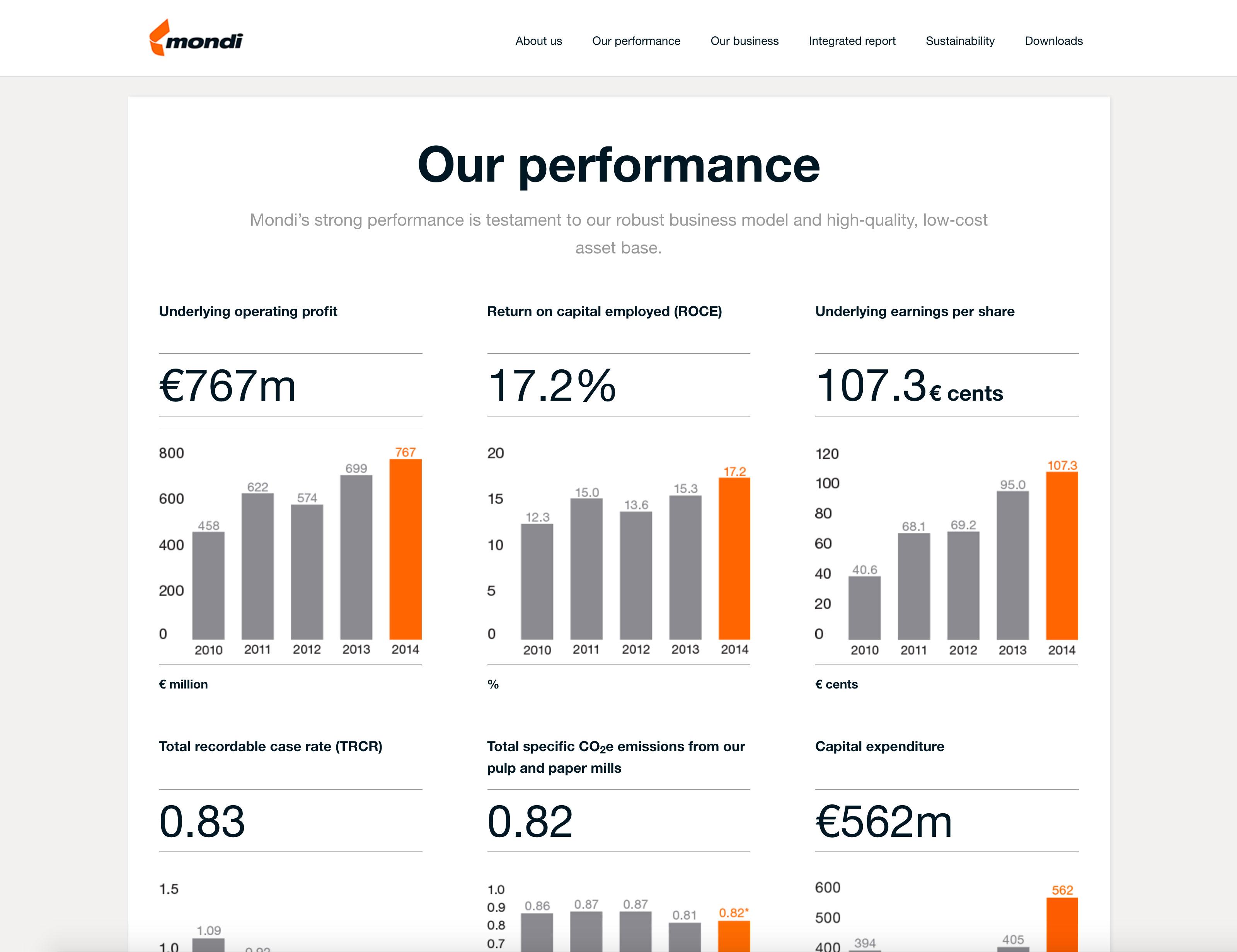 Screenshot of Mondi's 2014 Online Annual Report Performance section on desktop