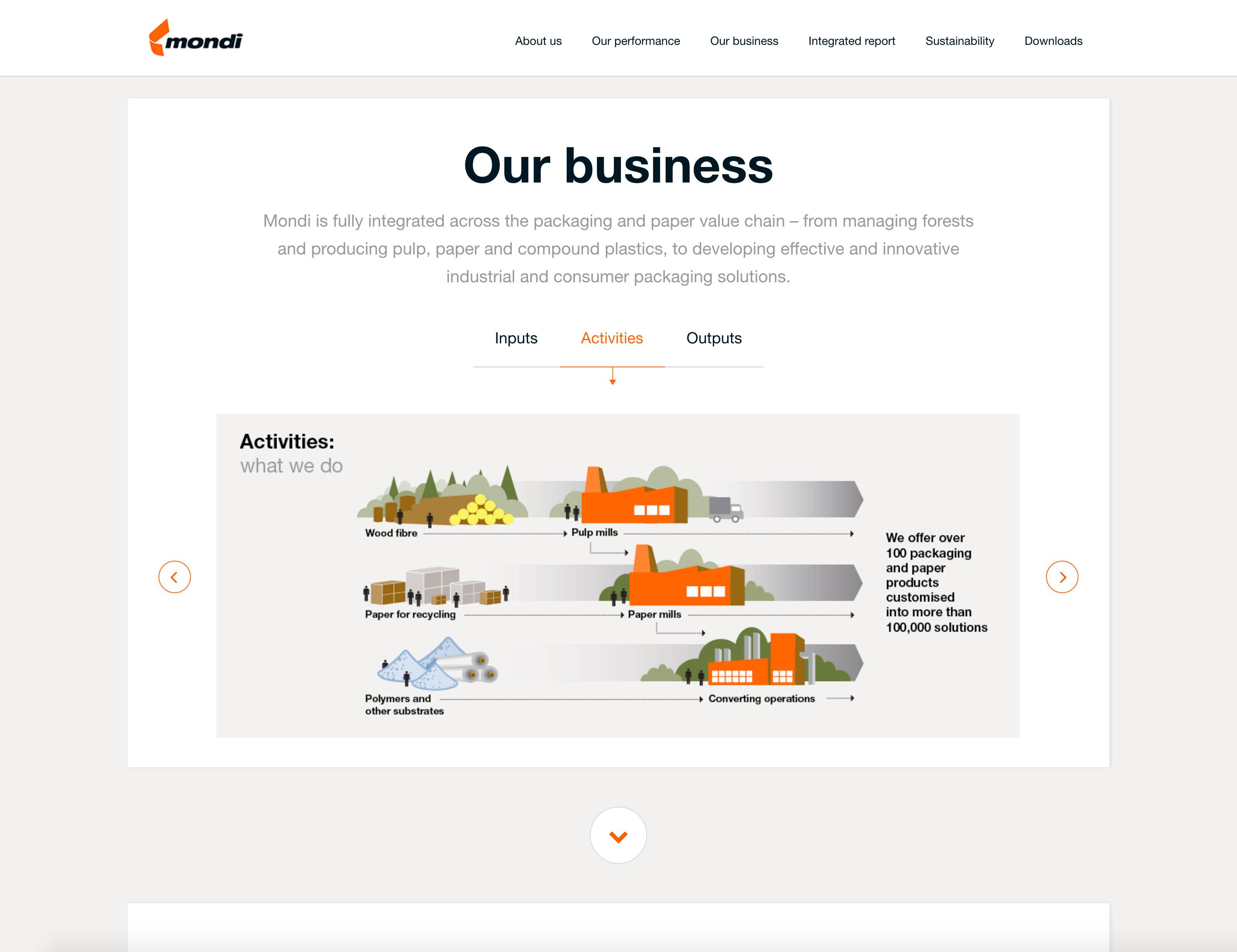Screenshot of Mondi's 2014 Online Annual Report Business section on desktop