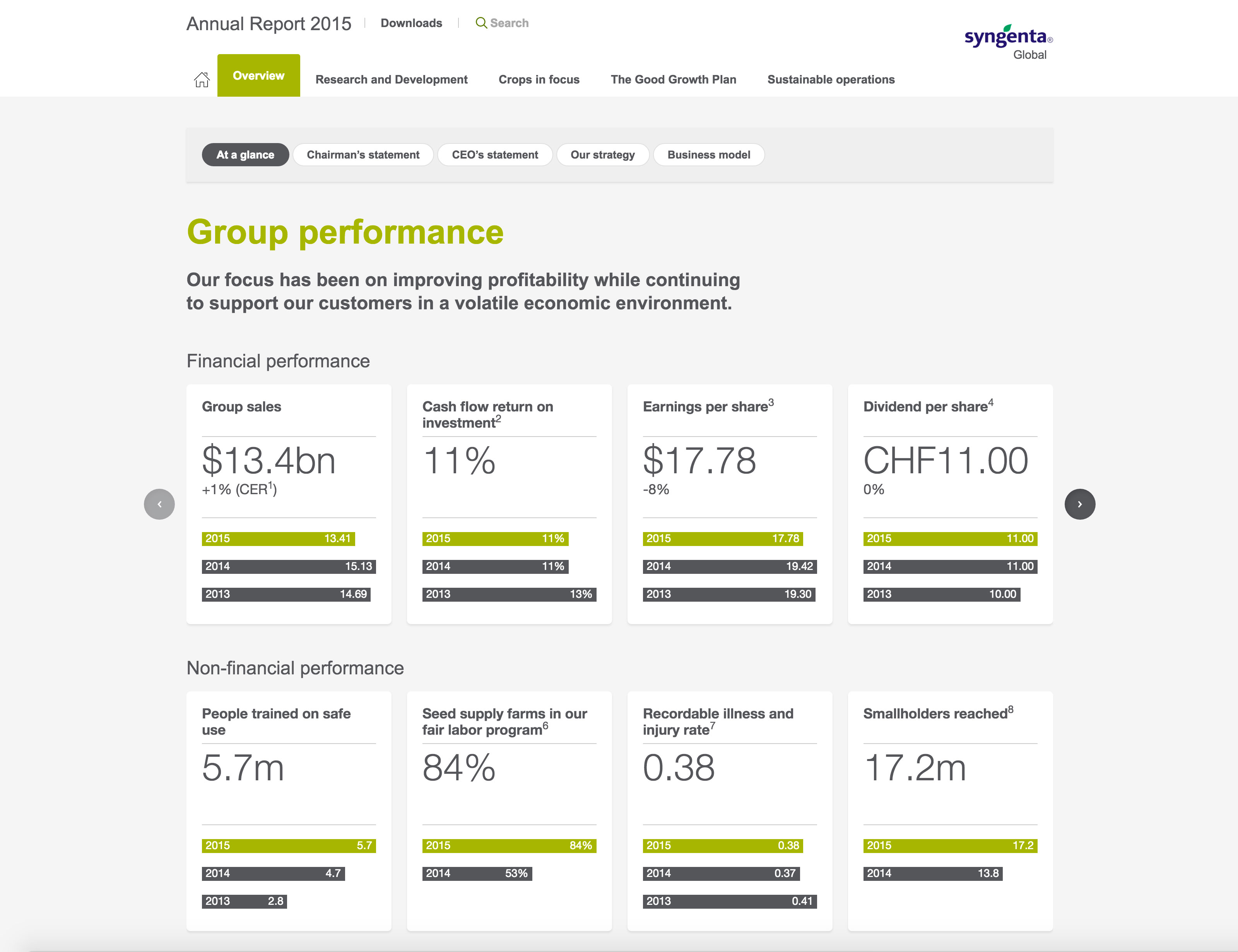 Screenshot of Syngenta Annual Report 2015 overview page on desktop