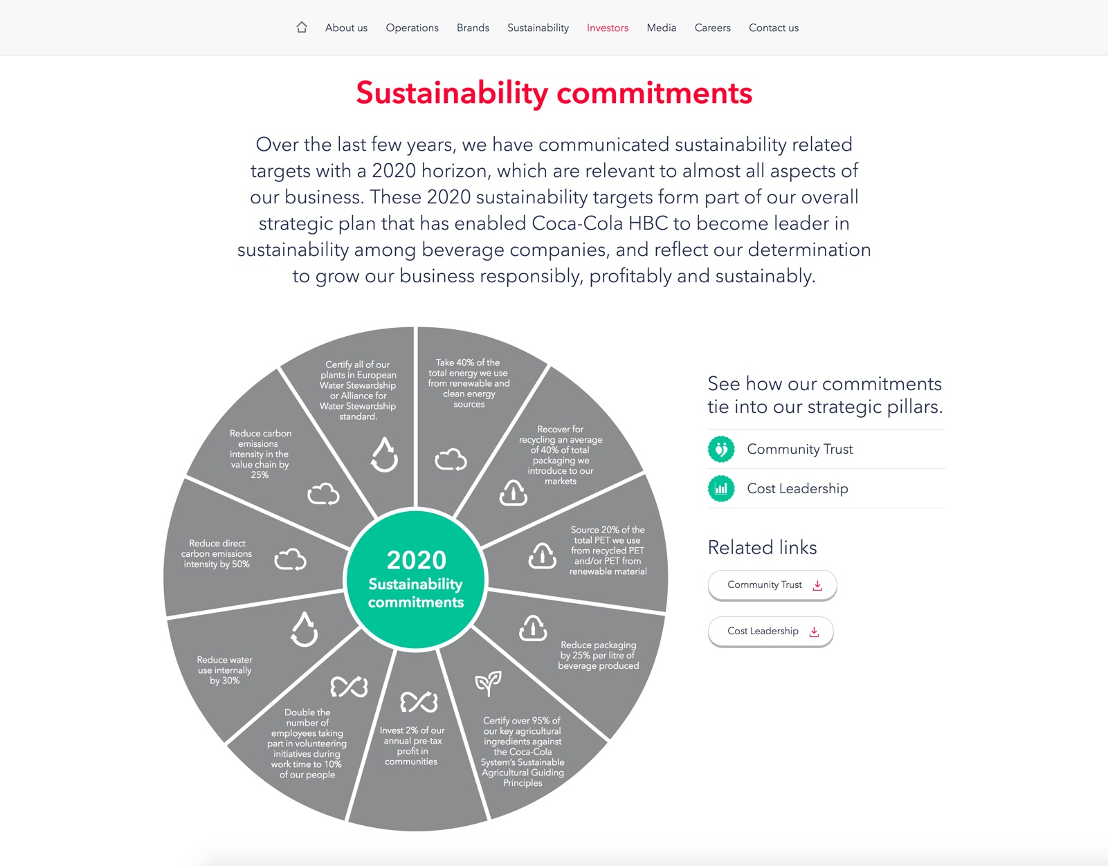 Screenshot of Coca-Cola HBC Online 2016 Annual Report sustainability section on desktop
